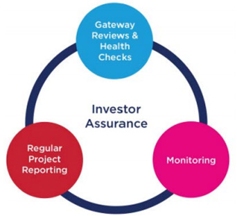 Elements of Investor Assurance